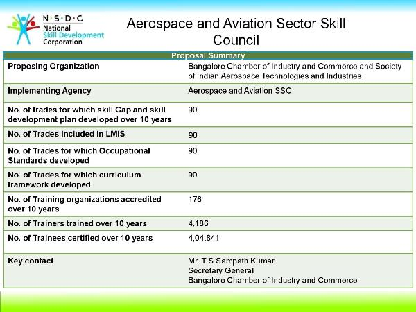 Aerospace and Aviation Sector Skill Council (SSC), Aerospace & Aviation Sector Skill Council , Hindustan Aeronautics Limited, Bangalore Chambers of Industry and Commerce (BCIC), Society of Indian Aerospace Technologies & Industries (SIATI), Air India, Jet Airways, Spice Jet, Indigo, GVK Group, Tata, ISRO, NAL, STAR Scheme, PMKVY, Pradhan Mantri Kaushal Vikas Yojana, PM's Skill India Mission, Job roles,