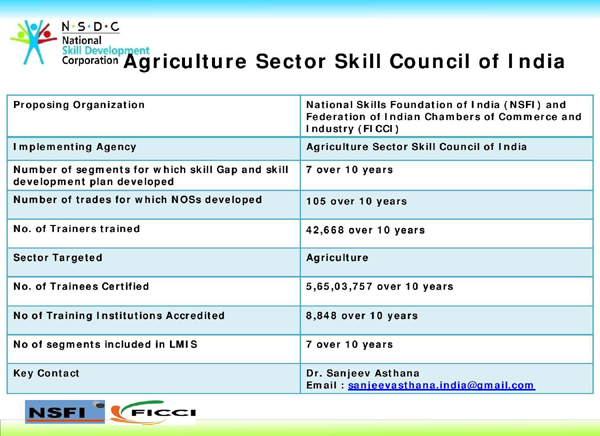 Agriculture Skill Council of India (ASCI) at Glance , Khichdi, Agriculture Sector Skill Council of India , NSDC, PMKVY, Pradhan Mantri kaushal vikash yojna, STAR scheme, Wheat Cultivator, Sugar cane cultivator, ,Texturing, Paddy Farmer, Banana Farmer, Gardener, Coffee Plantation Worker, Tea Plantation Worker, Micro Irrigation Technician, Green House Fitter, Tractor Operator, Dairy Worker, Dairy Farmer/ Entrepreneur, Floriculturist (Open Field Cultivation), Floriculturist (Protected Cultivation), Agri Extension Service Provider, Bee Keeper, Maize Cultivator, Wheat Cultivator, Cotton Cultivator, Soyabean Cultivator, Sugarcane Cultivator, Hatchery Production Worker, Marine Capture Fishermen, Shrimp Farmer, Citrus Fruit Grower, Mango Grower, Bulb Crop Cultivator, Solanaceous Crop Cultivator, Khchdi, PM Skill India Mission, Pandit Din dayal upadhayay kaushal vikas yojna , Manage, SDI
