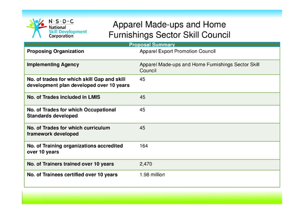 Apparel Made-UPs Home Furnishing Sector Skill Council of India , At Glance, Apparel Made-UPs Home Furnishing Sector Skill Council of India ( AMHSSC) , NSDC, Sector skill council of india , , Sewing Machine Operator,  Fabric Checker,  Measurement Checker,  Inline Checker,  Pressman,  Layer Man, Job Roles , Sunaian Samriddhi Foundation, SSF, PMKVY, Pradhan Mantri Kaushal Vikas yojana (PMKVY), Khichdi, Apparel Skill, Textile Sector training