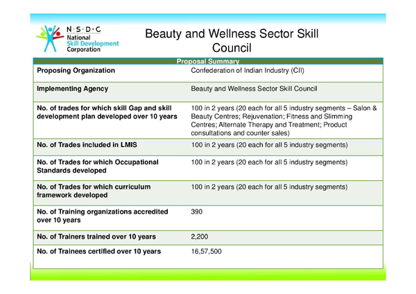 Beauty & Wellness Sector Skill Council B&WSSC | At Glance , Rajiv Pratap rudy Minister of State Skill Development & Entrepreneurship Inaugurated Beauty & Wellness Sector Skill Council