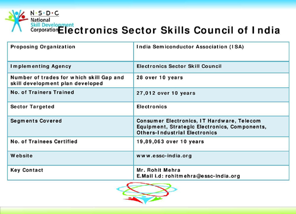 Electronics Sector Skills Council of India (ESSCI) , ESSCI, PMKVY, Khichdi, NSDC, Empowering the nation through Skill Development, STAR Scheme, PMKVY, Pradhan Mantri Kaushal Vikas Yojana, PM's Skill India Mission, Assembly Operator - Television , CCTV Installation technician , Circuit Imaging Operator , DAS Set-top-box Installer and Service Technician , DTH Set-top-box Installer and Service Technician , Field Technician – Air Conditioner Pick and Place Assembly Operator , Smartphones Repair Technician , Solar Panel Installation Technician , Through-hole Assembly Operator , TV Repair Technician , Winding Operator , IT Coordinator in School , Remote Helpdesk Technician , Customer Care Executive