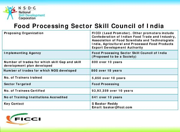 Come Process in India , The Slogan,  Food Processing Sector Skill Council of India (FPSCC),FICCI, Confederation of Indian Food Trade and Industry, Khichdi Association of Food Scientists and Technologists India, Agricultural and Processed Food Products Export Development Authority, STAR Scheme, PMKVY, Pradhan Mantri Kaushal Vikas Yojana, PM's Skill India Mission, Job roles,