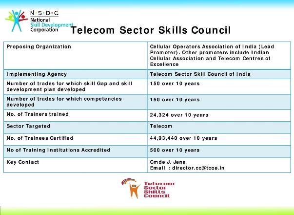 Telecom Sector Skill Council ( TSSC), STAR Scheme, PMKVY, Pradhan Mantri Kaushal Vikas Yojana, PM's Skill India Mission, Job roles, ,Cellular Operators Association of India (COAI), Indian Cellular Association (ICA), Telecom Centres of Excellence (TCOE),  ,Customer Care Executive (Call Centre) , Sales Executive (Broadband) , Customer Care Executive (Rel Centre) , Field Sales Executive , Tower Technician , Distributor Sales Rep , Customer Care Executive (Repair Center) , In-Store Promoter , Optical Splicer , Handset Repair Engineer (level II) , Optical Fibre Technician,