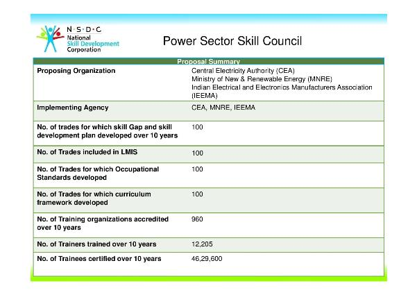 ower Sector Skill Council (PSSC) , CBIP Building, Khichdi, STAR Scheme, PMKVY, Pradhan Mantri Kaushal Vikas Yojana, PM's Skill India Mission, Job roles, Central Electricity Authority (CEA), Ministry of Power, Ministry of New and Renewable Energy (MNRE), Indian Electrical and Electronics Manufacturers' Association (IEEMA), PSUs, Associations, Organizations and Industry players in the power sector, renewable energy sector, power equipment manufacturing ,