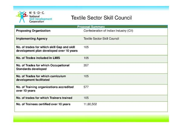 Textile Sector Skill Council of India (TSC), Khichdi, Textile Sector Skill Council , Ministry of Finance, Labour Market Information System (LMIS) STAR Scheme, PMKVY, Pradhan Mantri Kaushal Vikas Yojana, PM's Skill India Mission, Job roles,