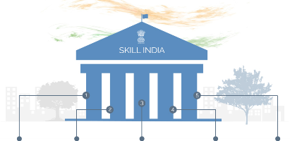 The pillar of  'SKILL INDIA MISSION'  – 5Cs of Skill Ministry