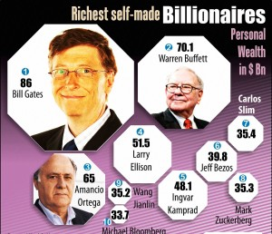 Wealth-X released World's Wealthiest Self-Made Billionaires List,  khichdi, blog, general,knowledge, ias, ips, civil, services, CSAT,pre, ies, general studies, GS, mains, competitive, entrance, bank, PO, IBPS, current, affairs, may, 2015, blog, study, material, CSAT  Current Affairs, 3rd june 2015, 4th June 2015, 5th june 2015, 6th June 2015,7th june 2015, 8th june 2015, 9th june 2015,10th june 2015, 17th june 2015, 18th june 2015, 29th june 2015, 28th june 2015  Takeshi Yagi, Order of the Rising Sun, Gold and Silver Star, C.N. R. Rao, Hirsch index, Bharat Ratna, Chintamani Nagesa Ramachandra Rao, International Cricket Council (ICC) Code of Conduct, MS Dhoni, Mustafizur Rahman, Indian Railways, GPS Aided Geo Augmented Navigation , GAGAN, ISRO, AAI, UK Parliament, Chairman of Home Affairs Select Committee, HASC, Keith Vaz, Shenyang Aerospace University and Liaoning General Aviation Academy, China, BX1E Electric Passenger aircraft, HDFC Bank, Instant Loan, Ashok K Kantha, Bhagavad Gita, China, University of Colorado Boulder physics, Mihaly Horanyi , Lunar Atmosphere and Dust Environment Explorer , NASA, Moon, LADEE, ASCIOnline, Advertising Standards Council of India, ASCI, India Meteorological Department, Union Agriculture Minister, Radha Mohan SinghNOWCAST, Bill Gates , World's Wealthiest Self-Made Billionaires List, Wealth-X, United States (US) Republican Party, Niraj Antani, Janak Joshi, Future Majority Project, FMP, Micromax Canvas Sliver 5, 4G, United Nations High Commissioner for Refugees, Global Trends: World at War report, UNHCR, West Bengal Tea Plantation Employees Welfare Fund Bill, West Bengal, Assam, Legislative Council, Hong Kong, Beijing, Election Committee, Exercise Ajeya Warrior -2015, India, UK, Military, Japan, Pepper, Foxconn Technology, Alibaba, SoftBank Corp, Andrew Robb, Gao Hucheng, Canberra, China-Australia Free Trade Agreement, chAFTA, Arvind Subramanian, CBEC, Union Ministry of Finance, Goods and Services Tax, GST, Amnesty International India