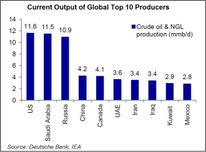 US becomes world's largest oil producer, surpasses Saudi Arabia: BP Report, khichdi, blog,current affairs, general,knowledge, ias, ips, civil, services, CSAT,pre, ies, general studies, GS, mains, competitive, entrance, bank, PO, IBPS, current, affairs, may, 2015, blog, study, material, CSAT  Current Affairs, 3rd june 2015, 4th June 2015, 5th june 2015, 6th June 2015,7th june 2015, 8th june 2015, 9th june 2015,10th june 2015, 11th june 2015, 12th june 2015,13th june 2015, Harbin, Hamburg, Freight Train, Europe, Rabindranath Tagore, UN Yoga Day , Minister of State (MoS) for External Affairs, V K SinghKunming, Yunnan Minzu University, India-China Yoga College, MRCs, Union Ministry of Overseas Indian Affairs, MOIA, Migrant Resource Centre , MRC, Chennai, Tamil Nadu, Tourism, Sindhu river, Shey village, Ladakh, Jammu & Kashmir, Indus River , Singhey Khababs Sindhu festival, BP Energy Company report, British Petroleum (BP) Energy Company, Saudi Arabia, Report Oil production, China, Russia, Padma Shri, Sanghmitra Bandyopadhayay, Dr Bimal K Roy, Indian Statistical Institute, ISI, Union Ministry of Statistics and Programme Implementation, MOSPI, Akademi Puraskar, Sangeet Natak Akademi Awards, Betty Wilson, Anil Kumble, Martin Crowe, Cricket, Sir Wesley Winfield Hall, West Indies, ICC Cricket Hall of Fame, US,H1B visa violations, Chief Operating Officer, Jack Dorsey, Dick Costolo , Twitter, Chief Executive Officer, CEO, TCS, Infosys, Indian Council of Cultural Relations